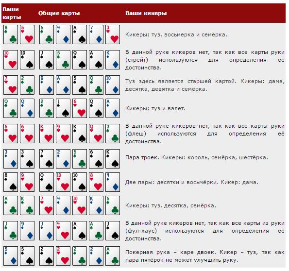 Как играть в покер инструкция